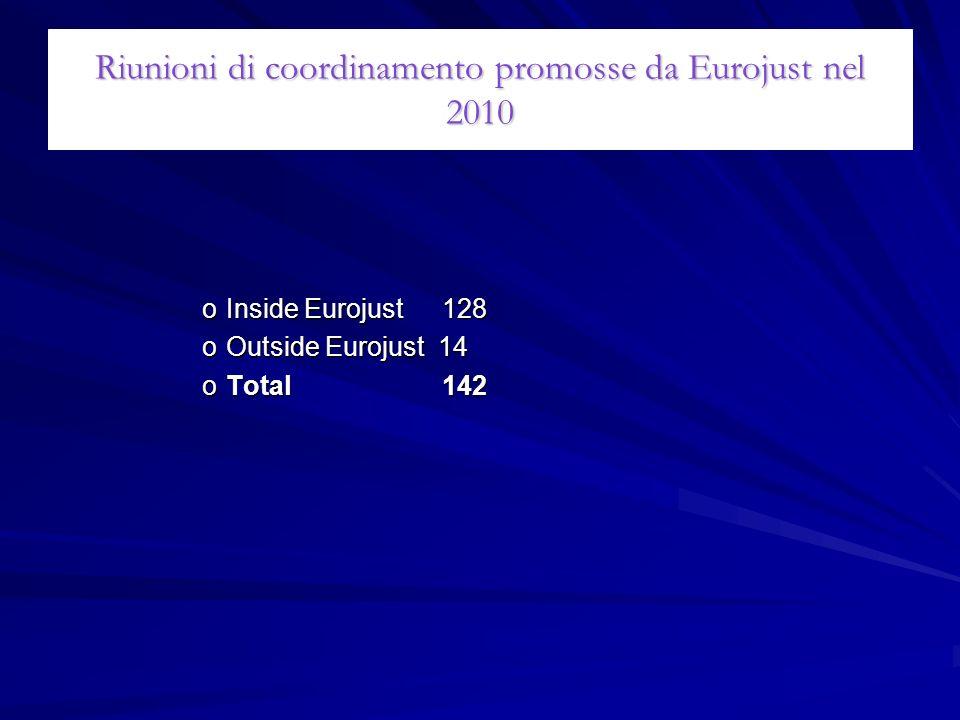 Riunioni di coordinamento promosse da Eurojust nel 2010
