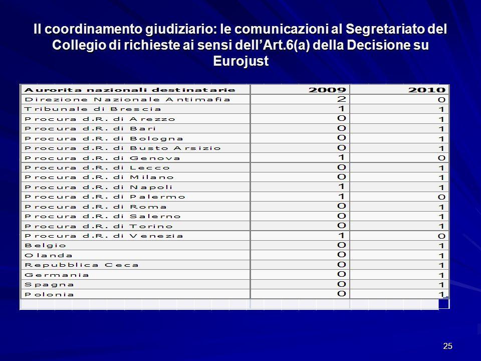 Il coordinamento giudiziario: le comunicazioni al Segretariato del Collegio di richieste ai sensi dell'Art.6(a) della Decisione su Eurojust