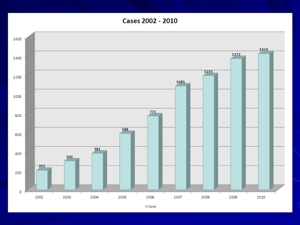 La nostra analisi quali- quantitativa prende le mosse da alcuni dati sull'attività di Eurojust, nella sua globalità, che confermano il crescente ricorso ad esso da parte delle autorità giudiziarie nazionali. Dunque quella centralità indicata nelle norme sembra trovare un primo riscontro nei dati relativi all'attività dell'organismo.