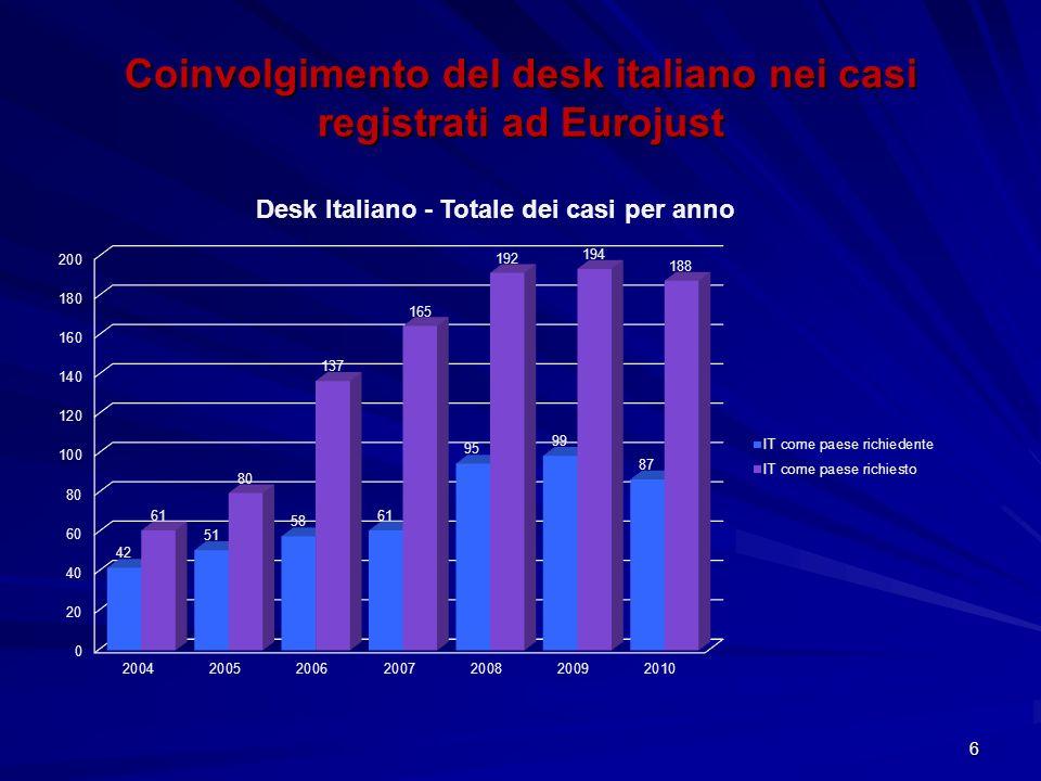 Coinvolgimento del desk italiano nei casi registrati ad Eurojust