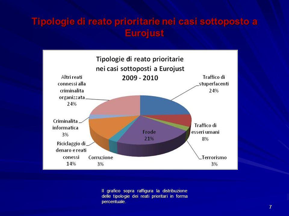 Tipologie di reato prioritarie nei casi sottoposto a Eurojust