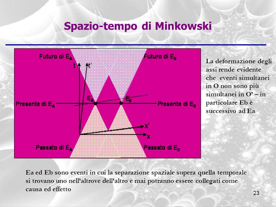 Spazio-tempo di Minkowski