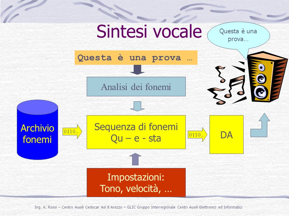 Sintesi vocale Questa è una prova … Analisi dei fonemi Archivio fonemi