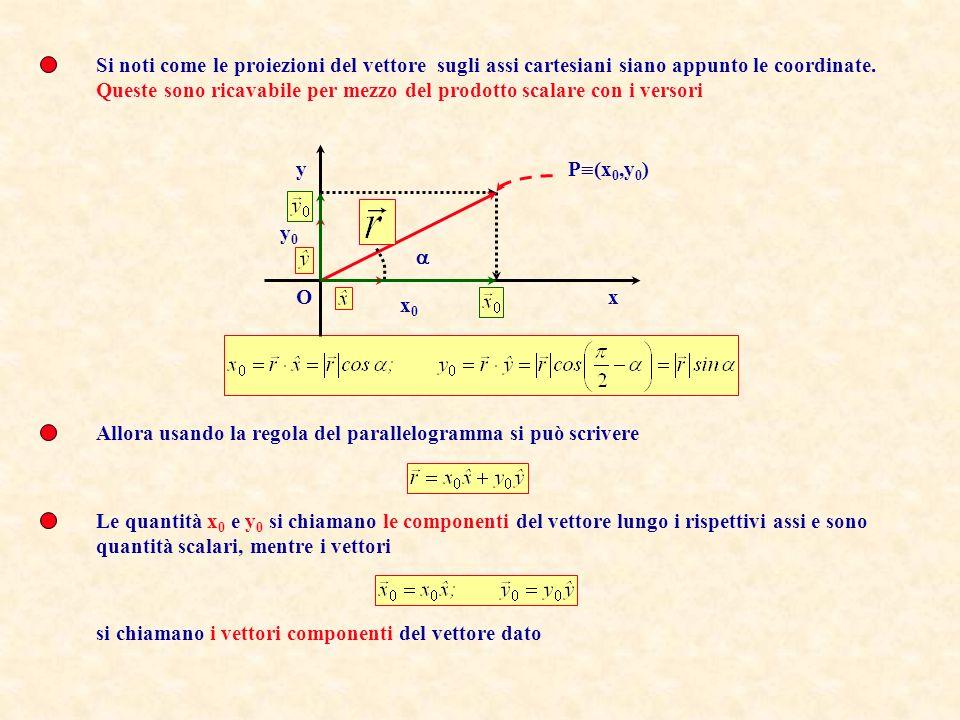 Si noti come le proiezioni del vettore sugli assi cartesiani siano appunto le coordinate.