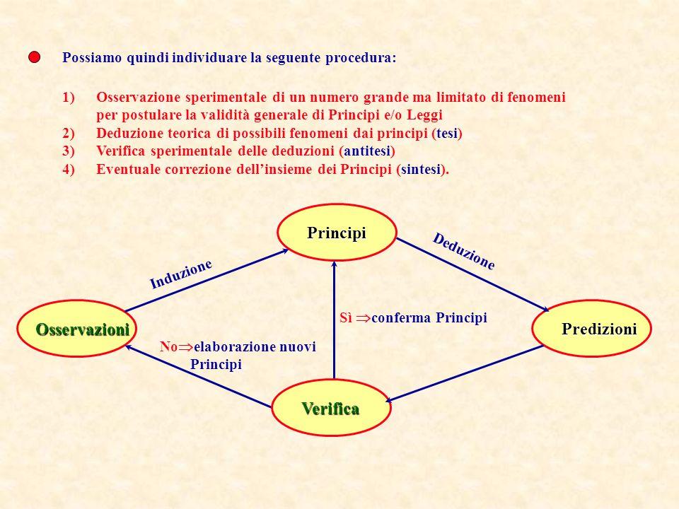 Principi Osservazioni Predizioni Verifica