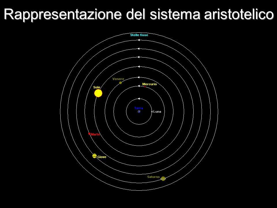 Rappresentazione del sistema aristotelico