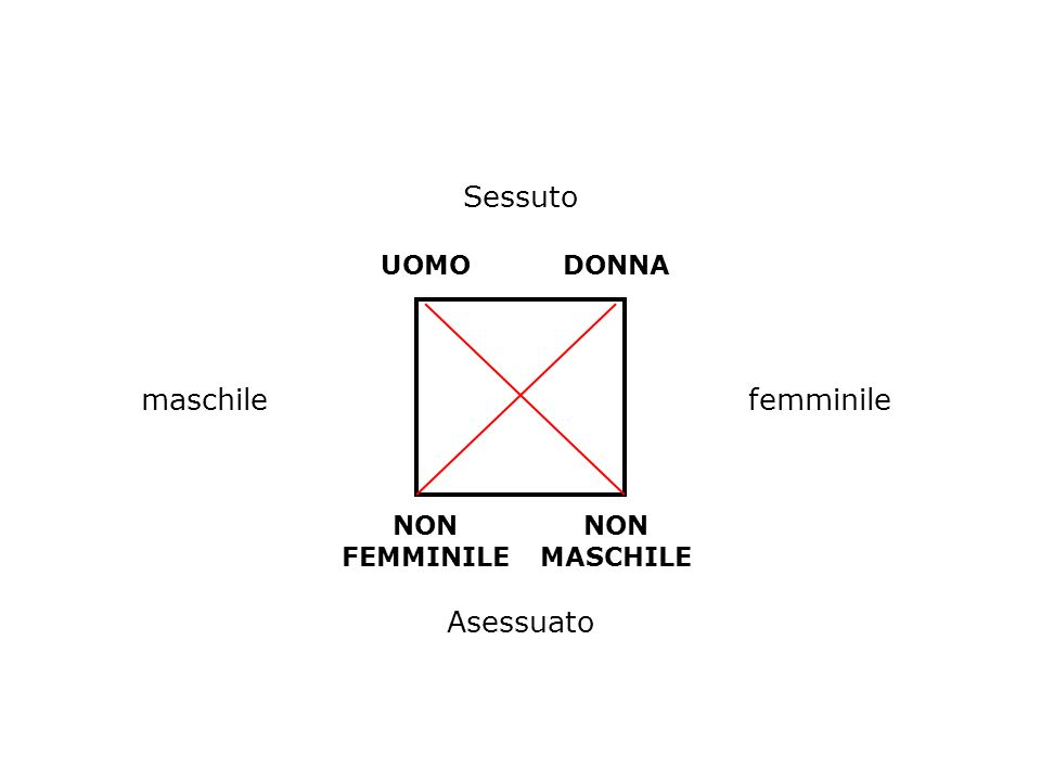 Sessuto maschile femminile Asessuato UOMO DONNA NON FEMMINILE