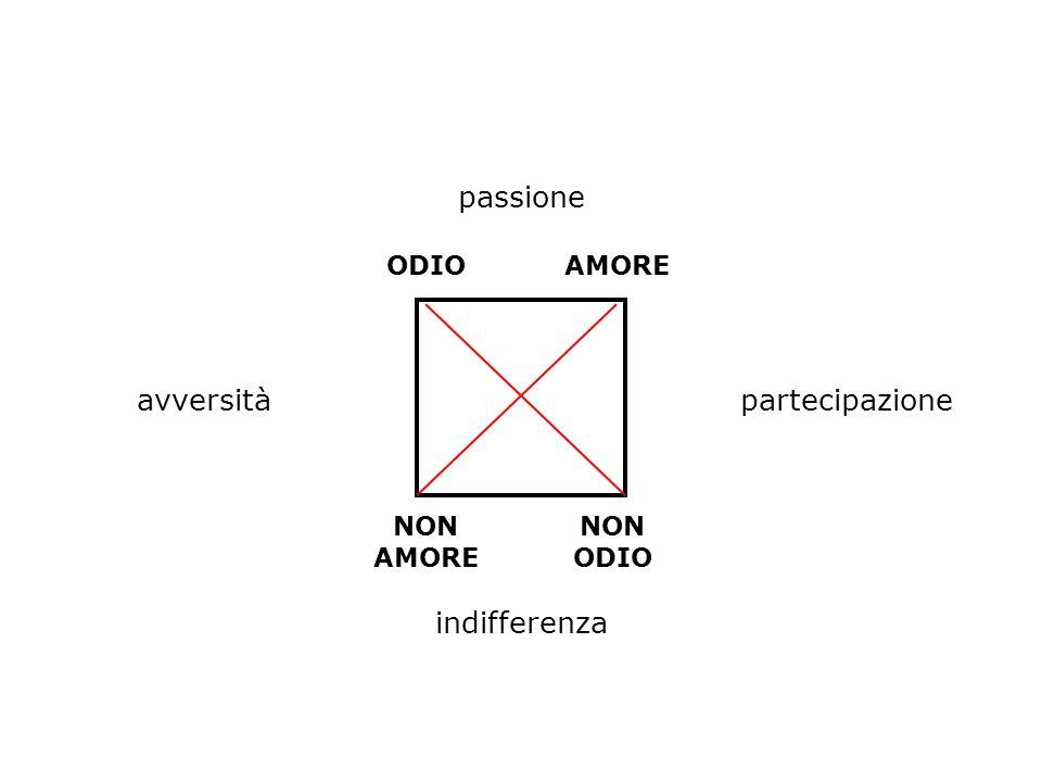 passione avversità partecipazione indifferenza ODIO AMORE NON AMORE