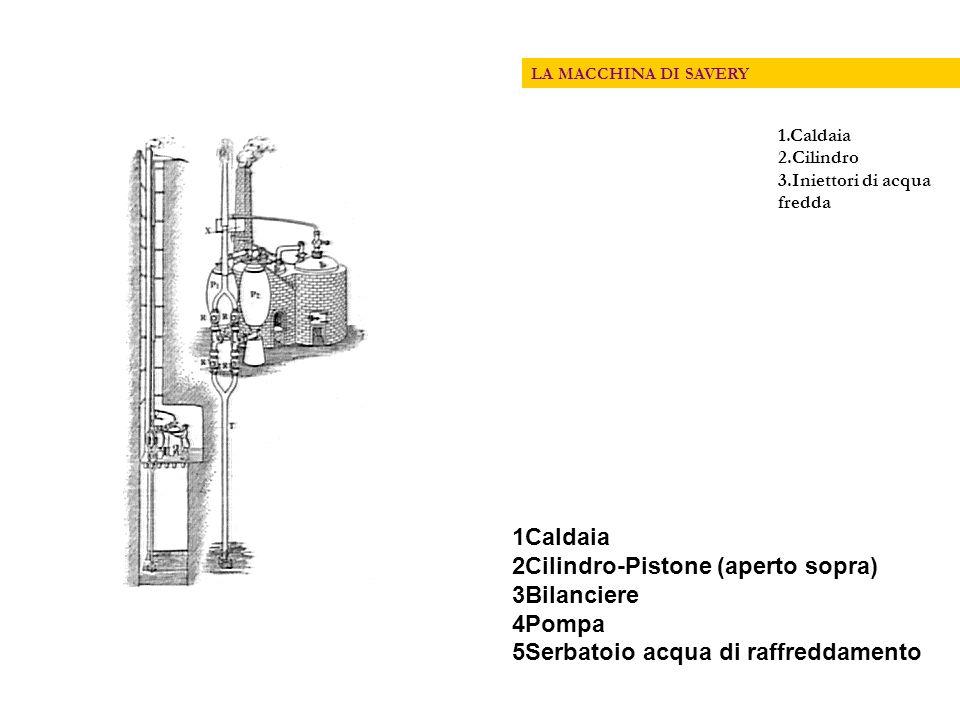 2Cilindro-Pistone (aperto sopra) 3Bilanciere 4Pompa