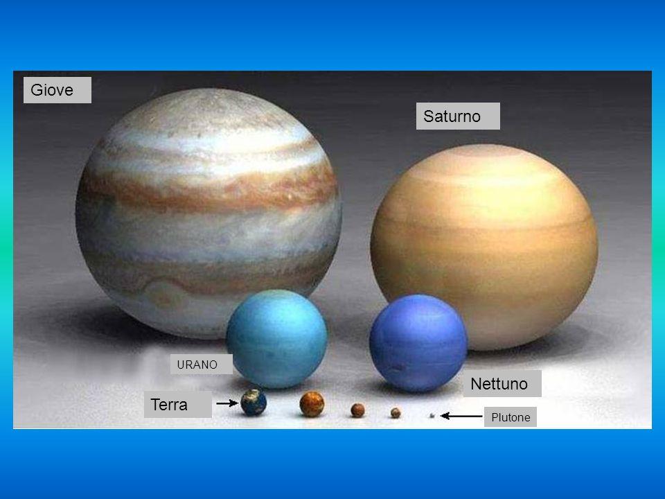 Giove Saturno URANO Nettuno Terra Plutone