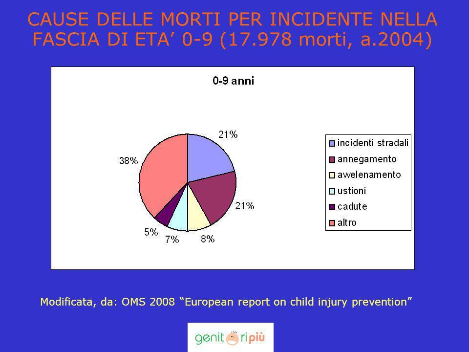 CAUSE DELLE MORTI PER INCIDENTE NELLA FASCIA DI ETA' 0-9 (17