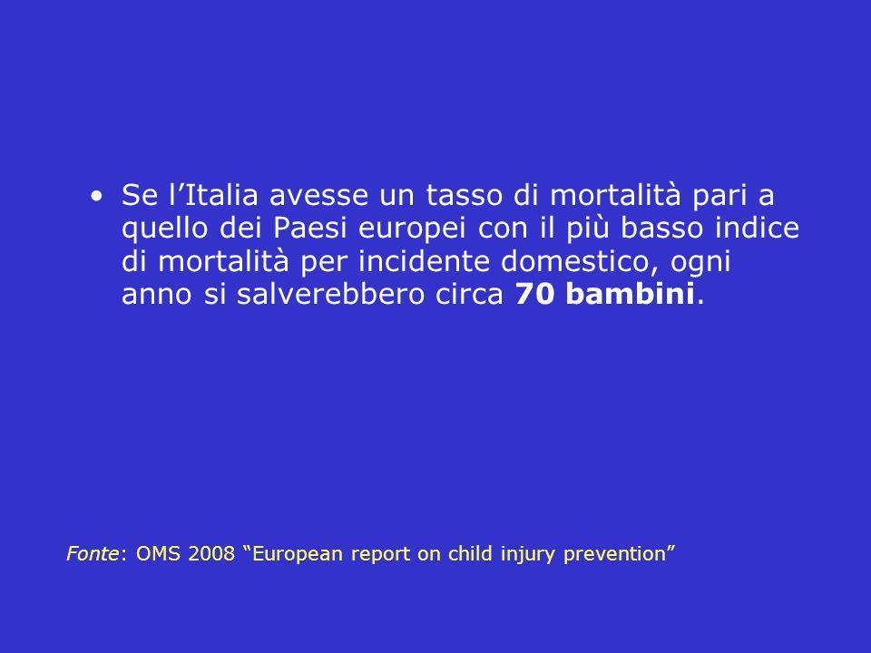 Se l'Italia avesse un tasso di mortalità pari a quello dei Paesi europei con il più basso indice di mortalità per incidente domestico, ogni anno si salverebbero circa 70 bambini.