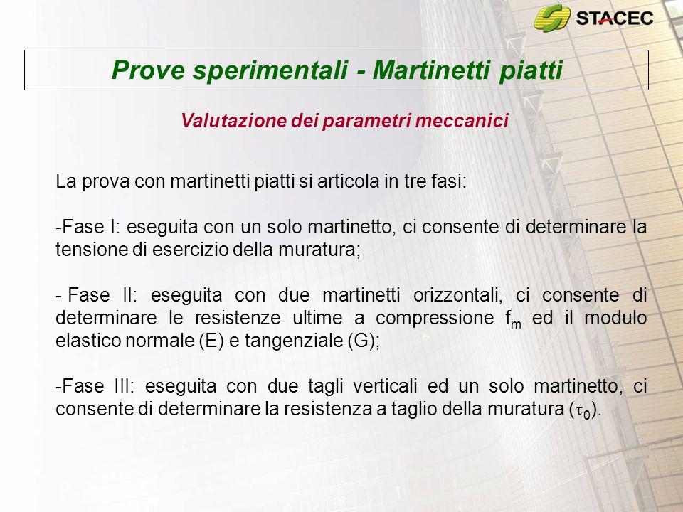 Prove sperimentali - Martinetti piatti