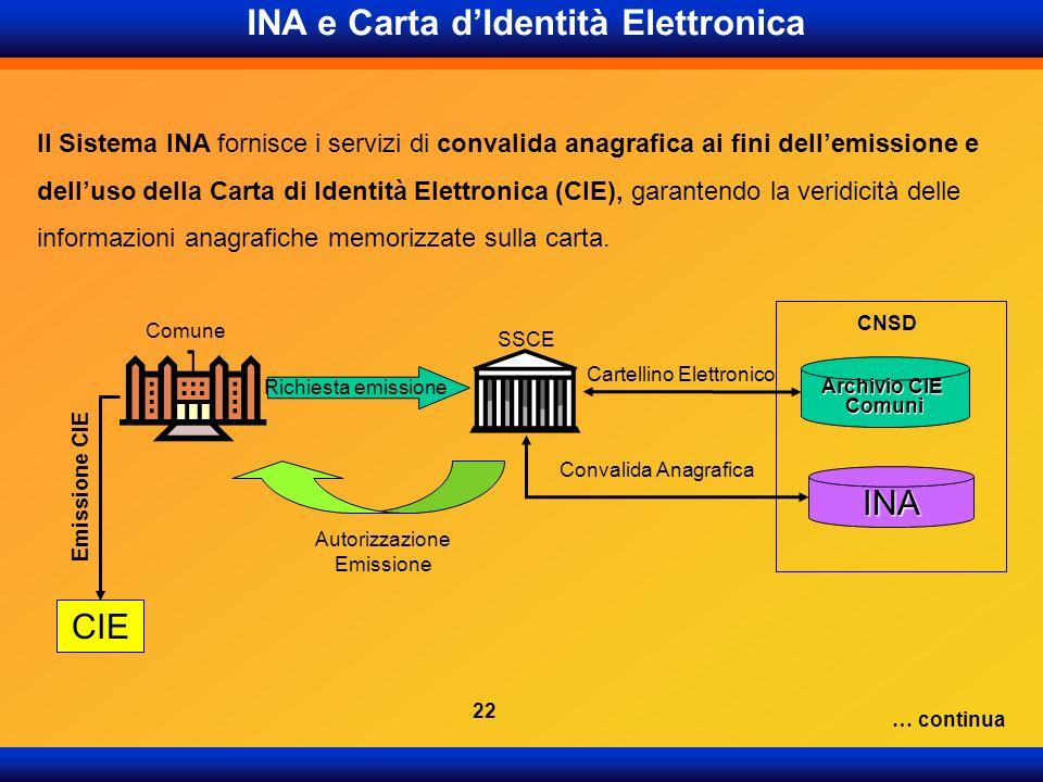 INA e Carta d'Identità Elettronica