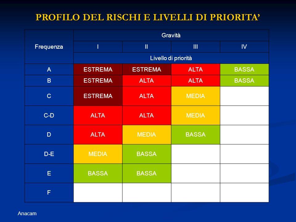 PROFILO DEL RISCHI E LIVELLI DI PRIORITA'