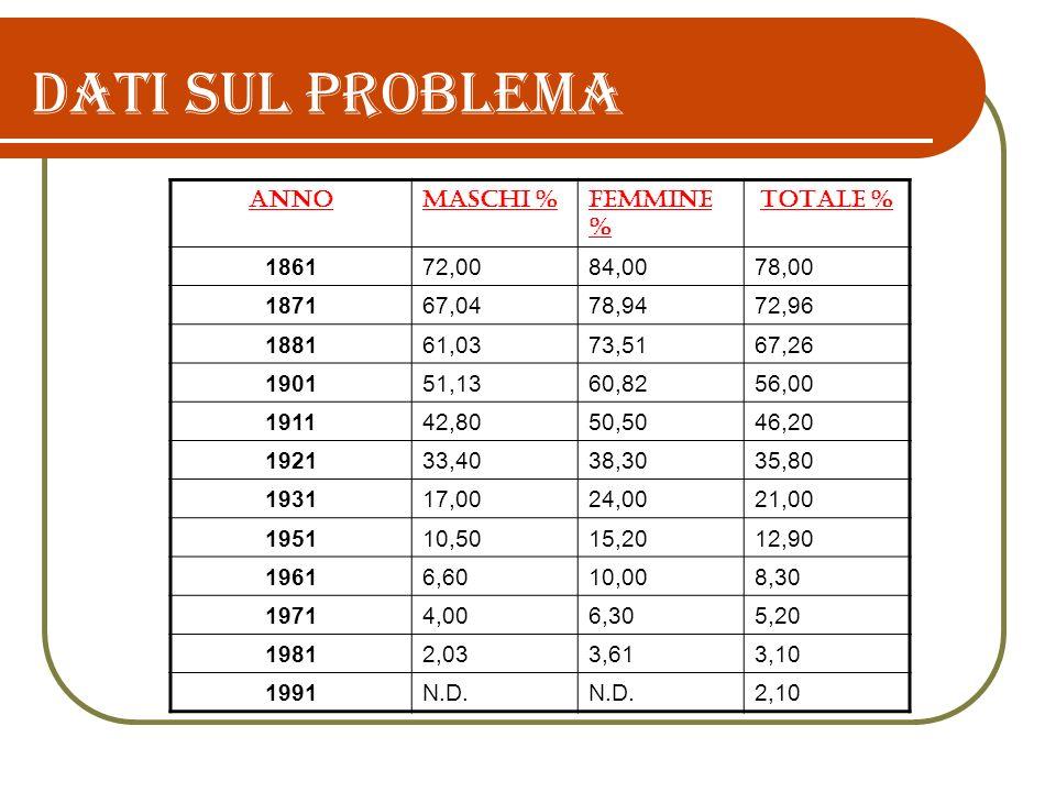 Dati sul problema ANNO MASCHI % FEMMINE % TOTALE % 1861 72,00 84,00
