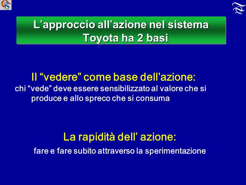 L'approccio all'azione nel sistema Toyota ha 2 basi