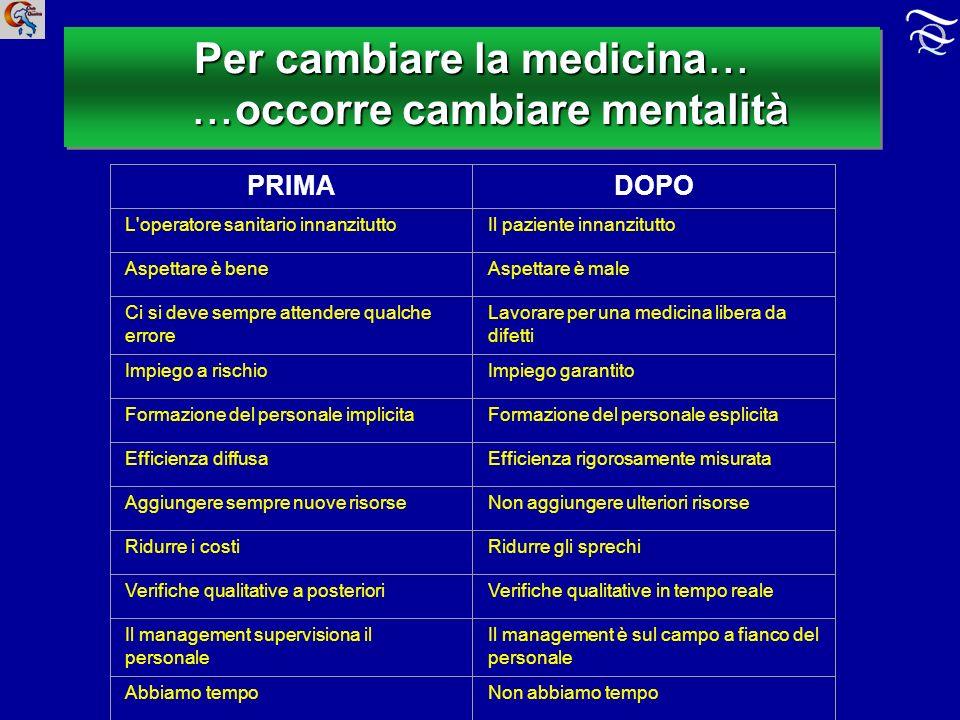 Per cambiare la medicina… …occorre cambiare mentalità