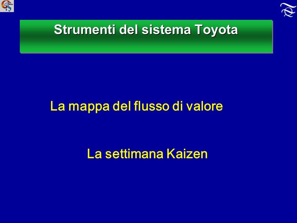 Strumenti del sistema Toyota