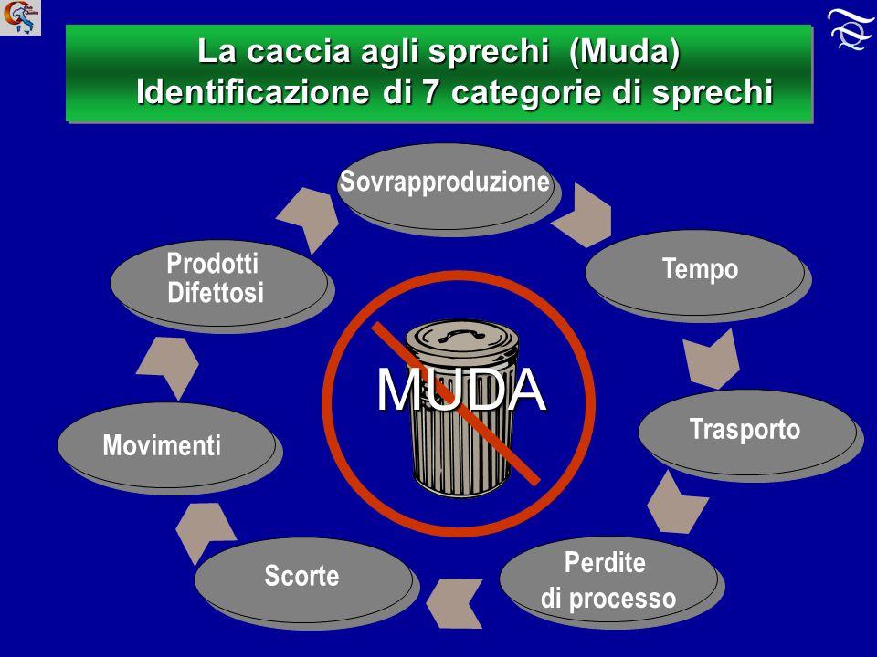 La caccia agli sprechi (Muda) Identificazione di 7 categorie di sprechi