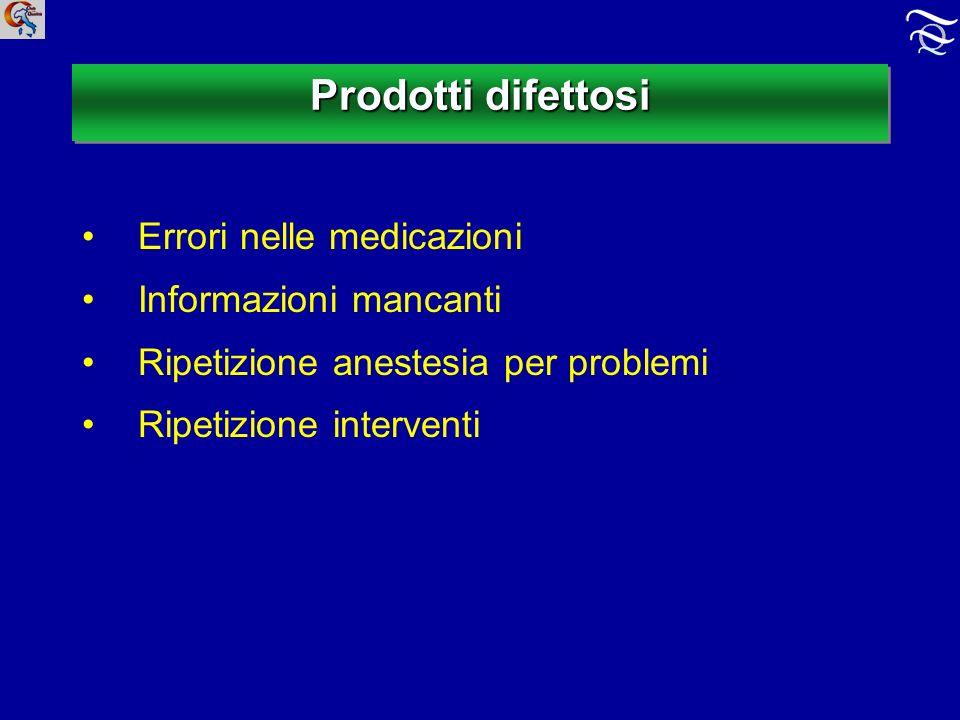 Prodotti difettosi Errori nelle medicazioni Informazioni mancanti