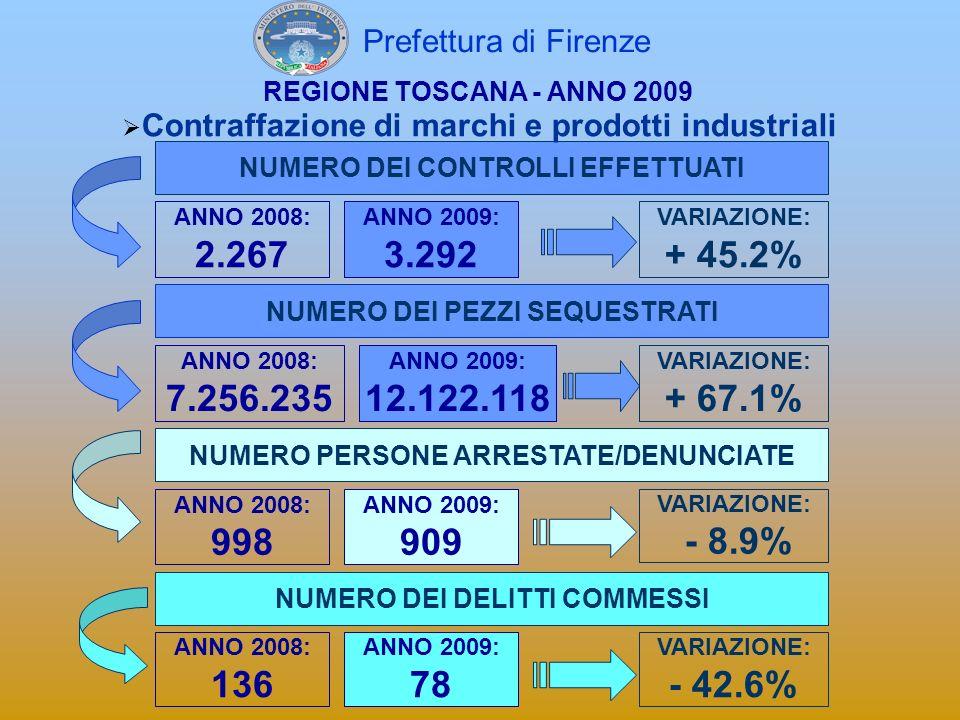 Prefettura di FirenzeREGIONE TOSCANA - ANNO 2009. Contraffazione di marchi e prodotti industriali. NUMERO DEI CONTROLLI EFFETTUATI.