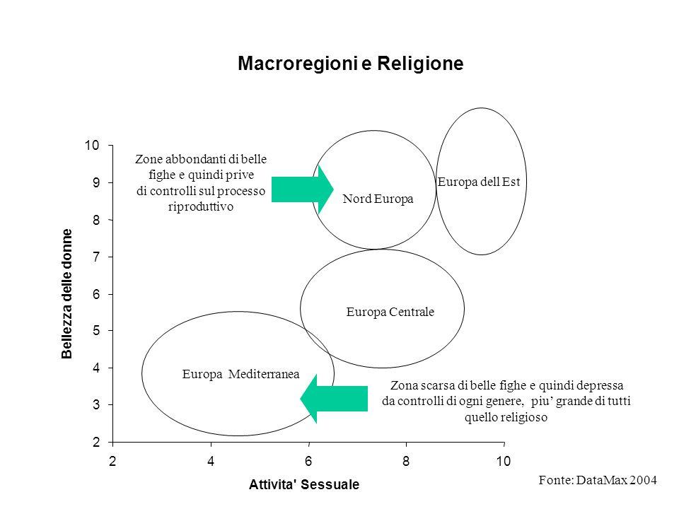 Macroregioni e Religione