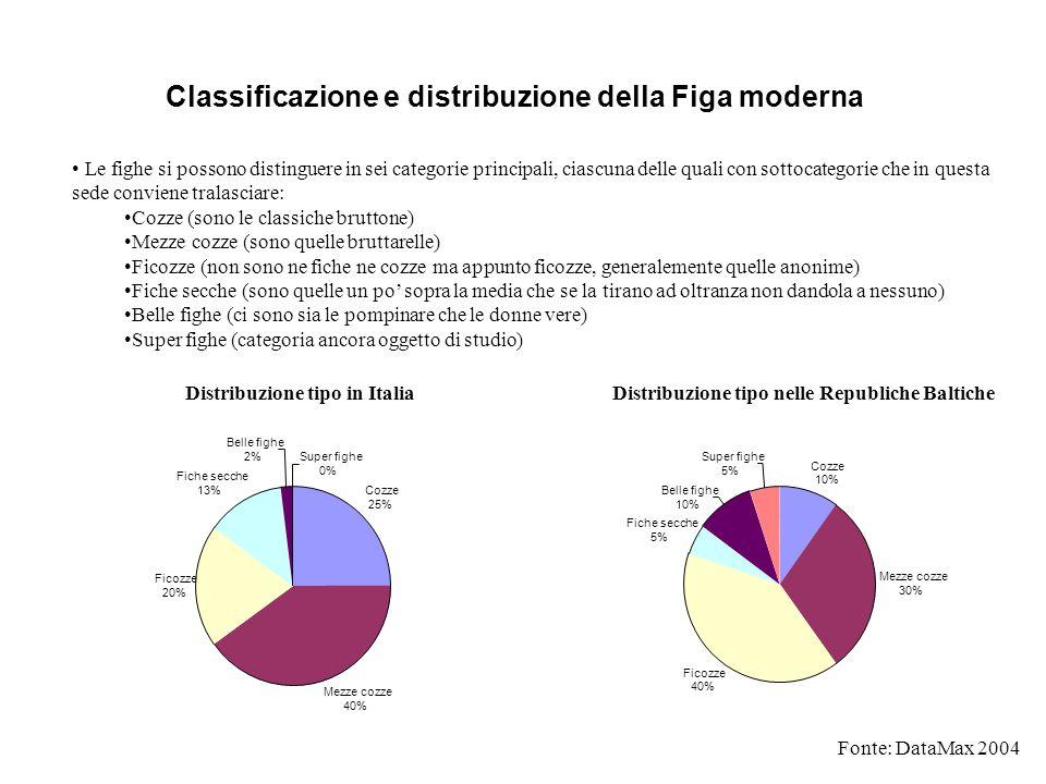 Classificazione e distribuzione della Figa moderna