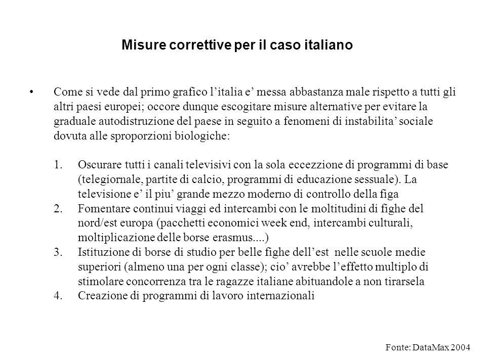 Misure correttive per il caso italiano