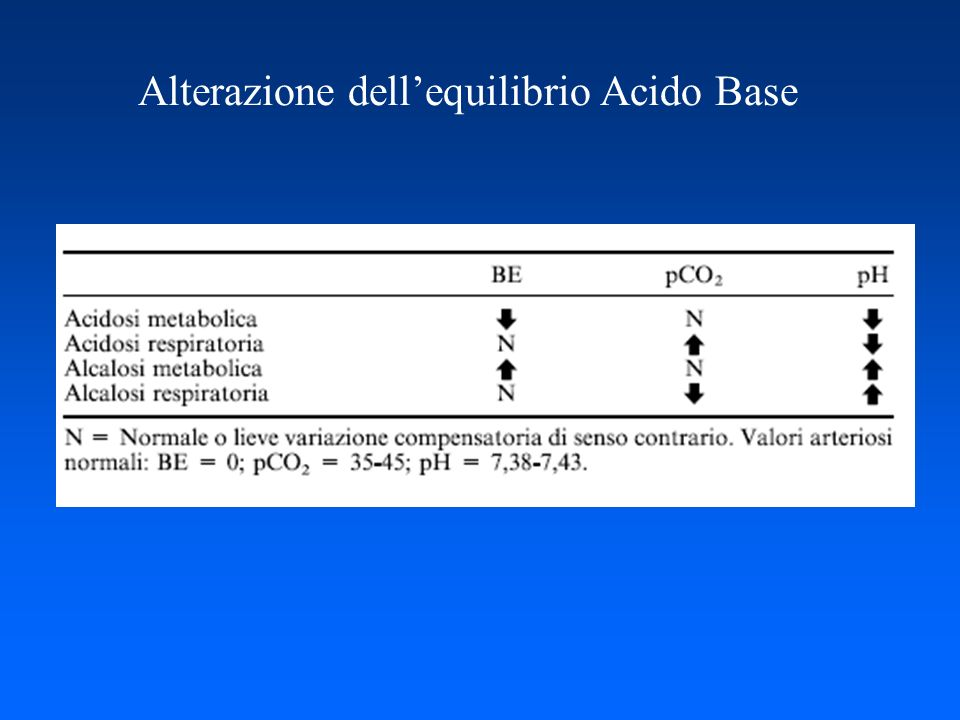 Alterazione dell'equilibrio Acido Base