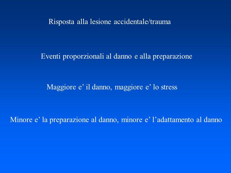 Risposta alla lesione accidentale/trauma