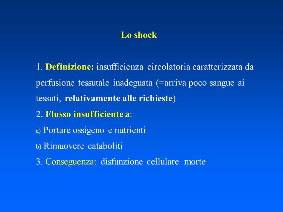 1. Definizione: insufficienza circolatoria caratterizzata da