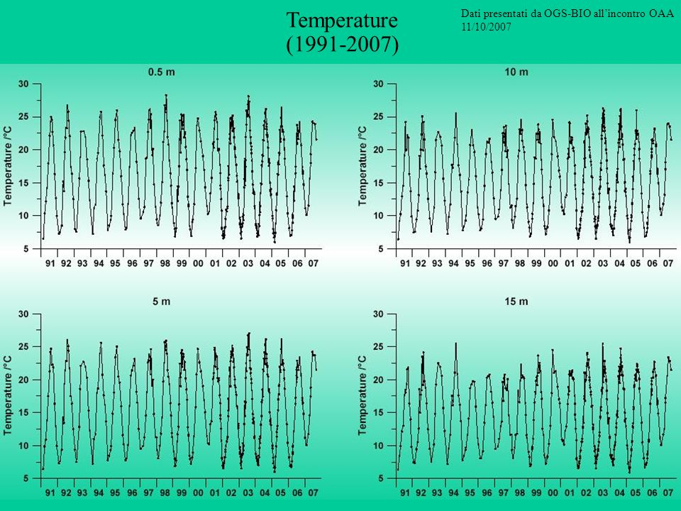 Temperature (1991-2007)‏ Dati presentati da OGS-BIO all'incontro OAA