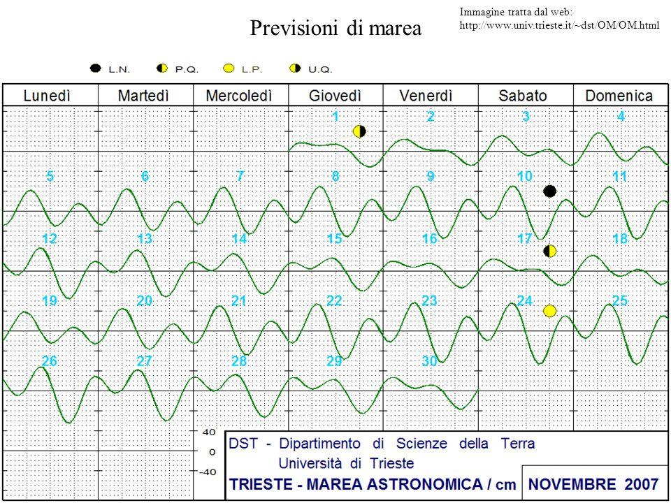Previsioni di marea Immagine tratta dal web: