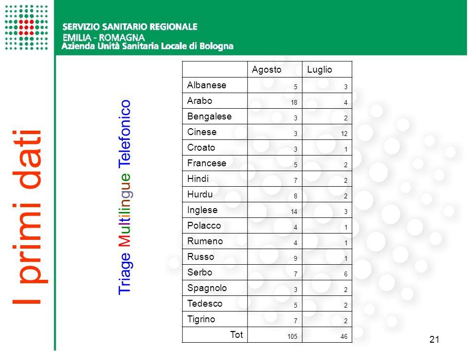 I primi dati Triage Multilingue Telefonico Agosto Luglio Albanese