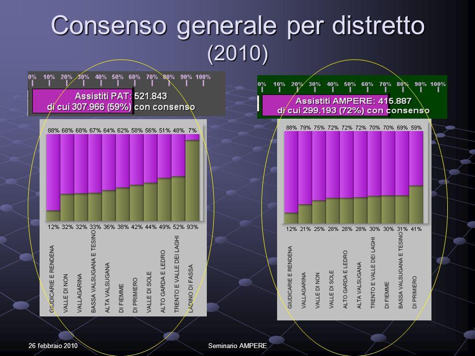 Consenso generale per distretto (2010)
