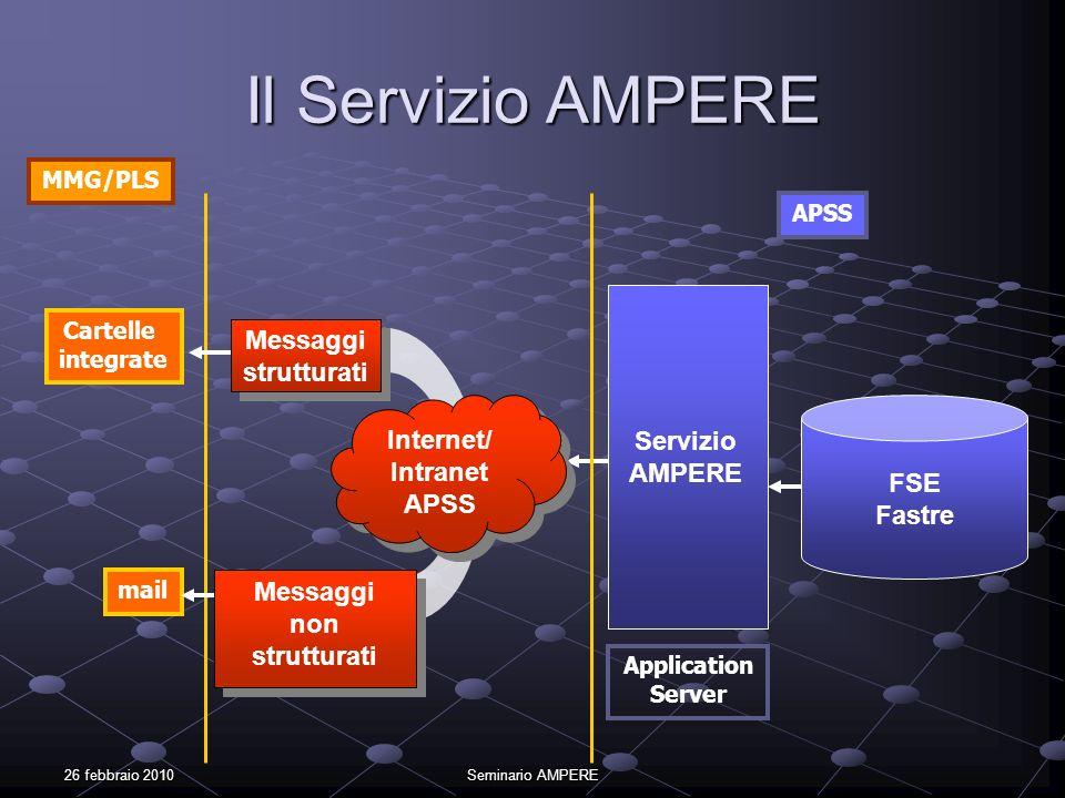 Il Servizio AMPERE Messaggi strutturati Internet/ Intranet Servizio