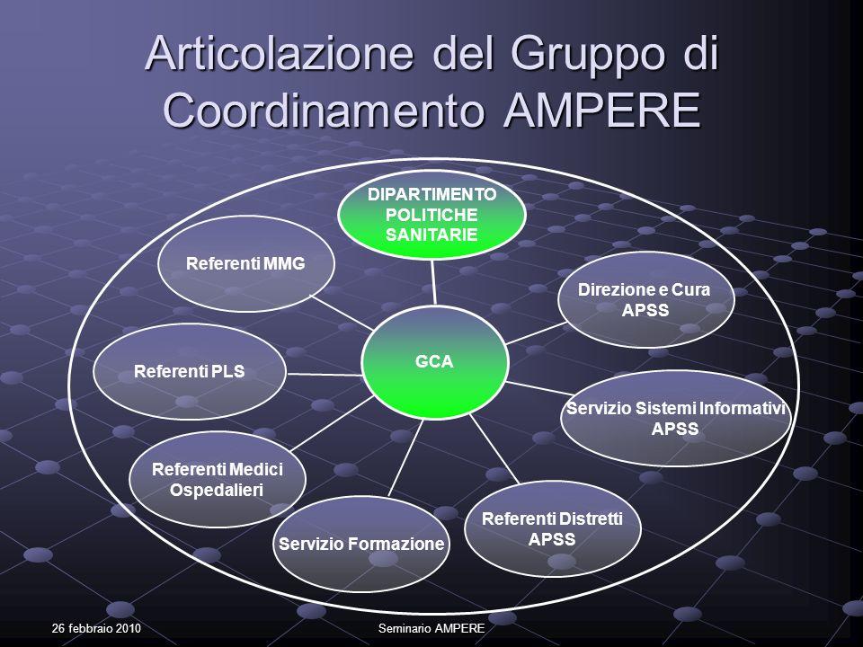 Articolazione del Gruppo di Coordinamento AMPERE