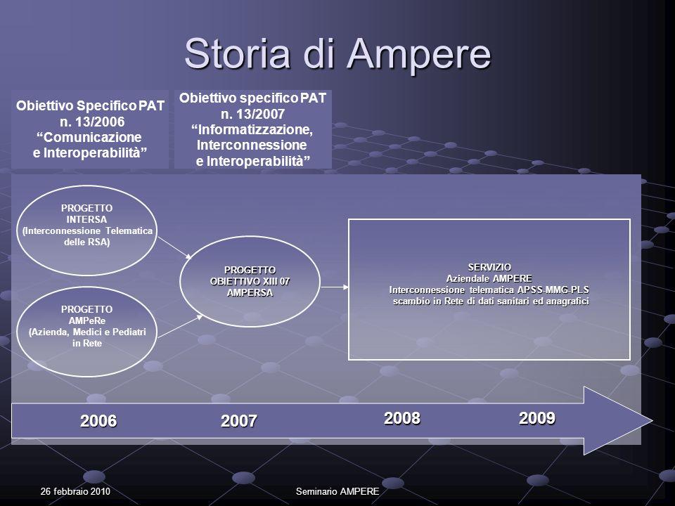 Storia di Ampere 2006 2007 2008 2009 Obiettivo specifico PAT