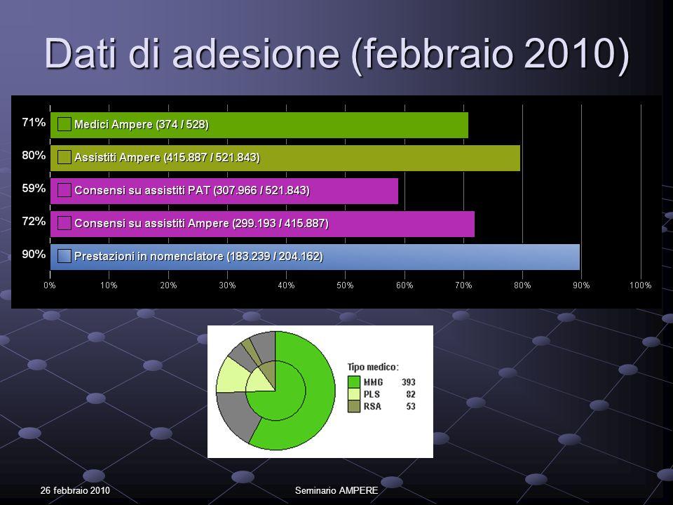 Dati di adesione (febbraio 2010)
