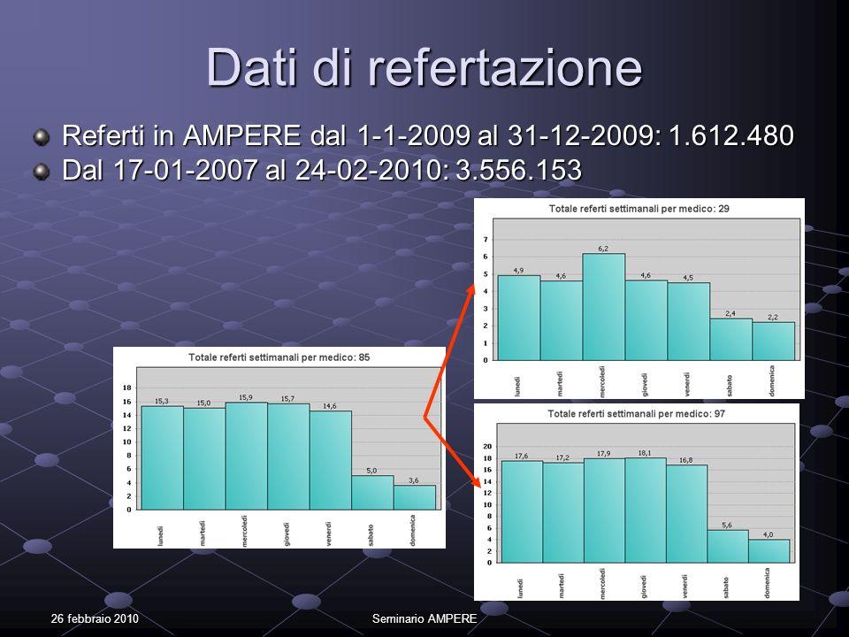 Dati di refertazioneReferti in AMPERE dal 1-1-2009 al 31-12-2009: 1.612.480. Dal 17-01-2007 al 24-02-2010: 3.556.153.