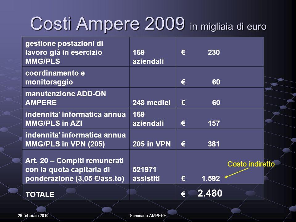 Costi Ampere 2009 in migliaia di euro