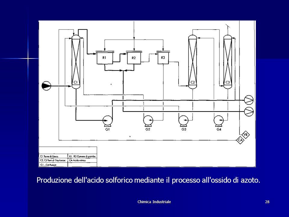Produzione dell acido solforico mediante il processo all ossido di azoto.