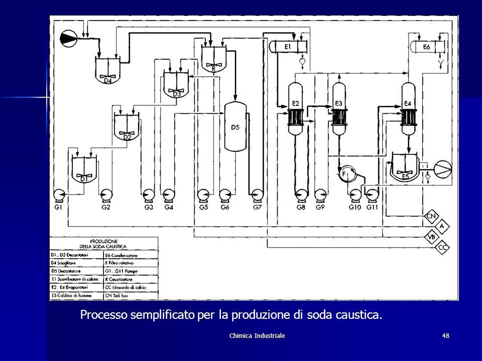 Processo semplificato per la produzione di soda caustica.