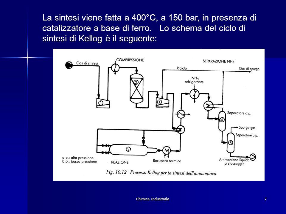 La sintesi viene fatta a 400°C, a 150 bar, in presenza di catalizzatore a base di ferro. Lo schema del ciclo di sintesi di Kellog è il seguente: