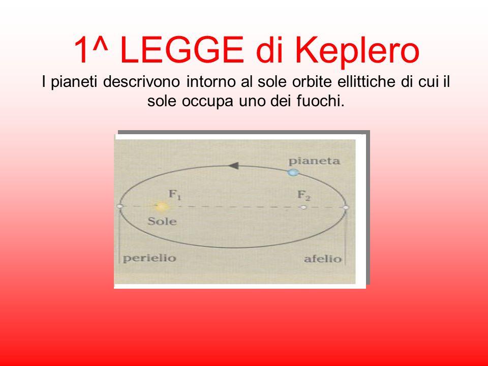 1^ LEGGE di Keplero I pianeti descrivono intorno al sole orbite ellittiche di cui il sole occupa uno dei fuochi.