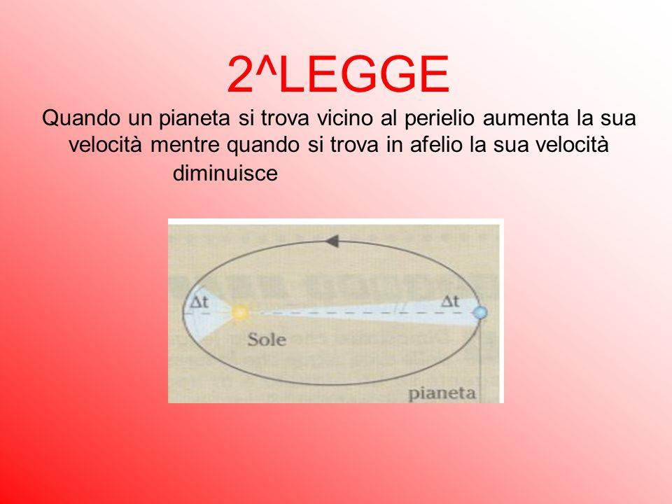 2^LEGGE Quando un pianeta si trova vicino al perielio aumenta la sua velocità mentre quando si trova in afelio la sua velocità diminuisce