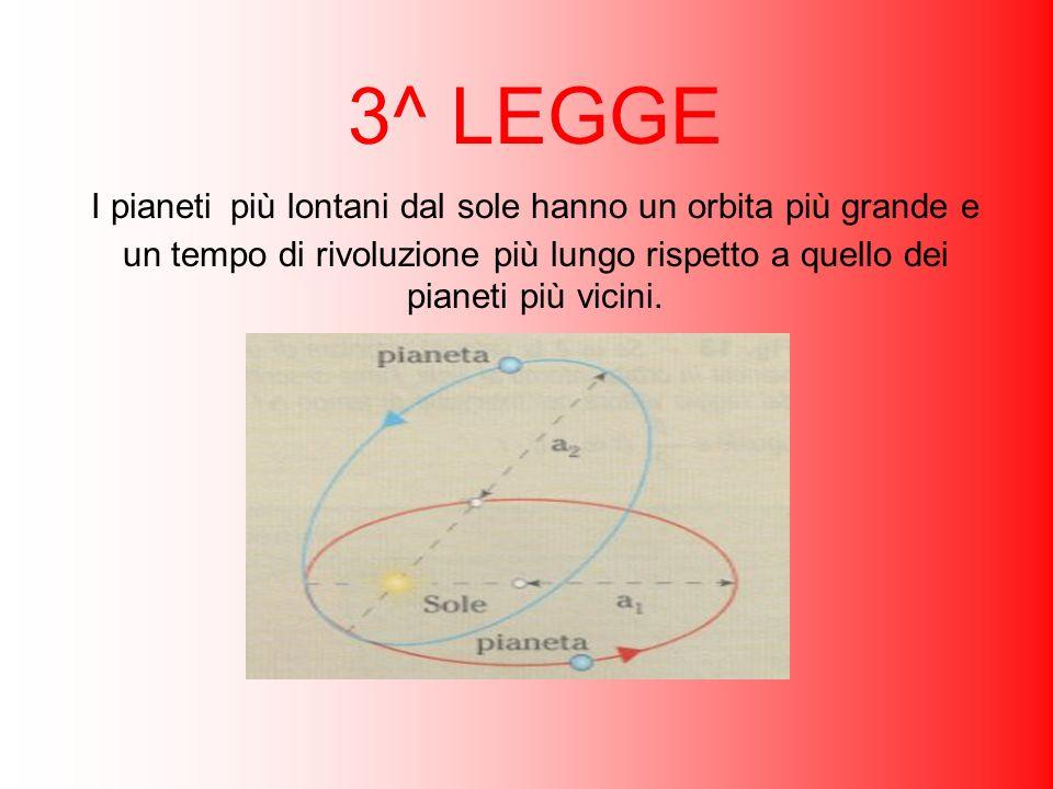 3^ LEGGE I pianeti più lontani dal sole hanno un orbita più grande e un tempo di rivoluzione più lungo rispetto a quello dei pianeti più vicini.