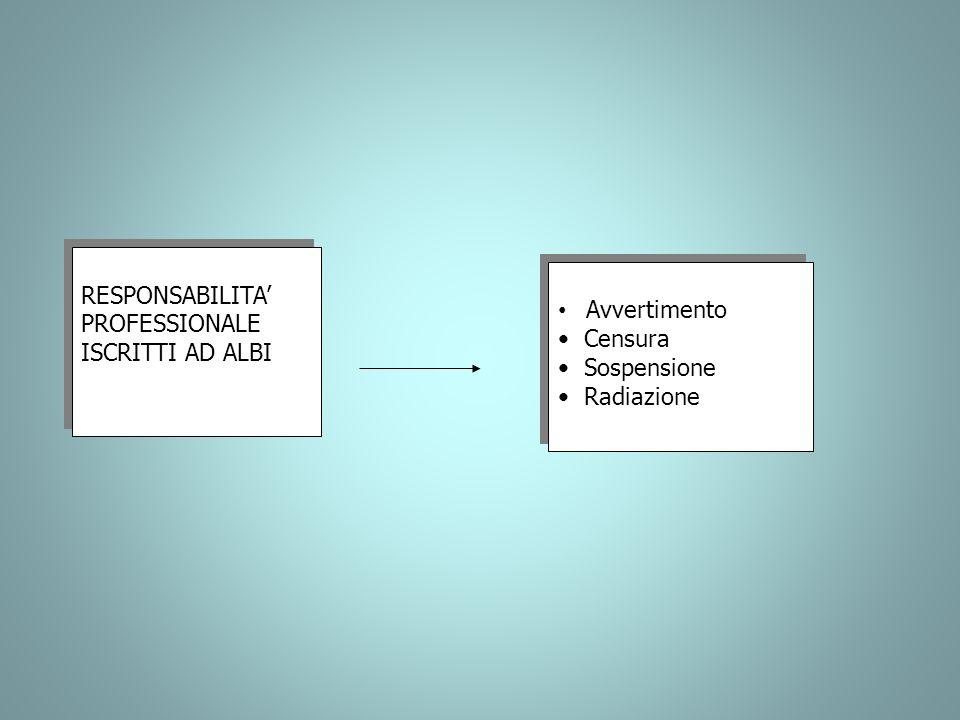 RESPONSABILITA' PROFESSIONALE ISCRITTI AD ALBI