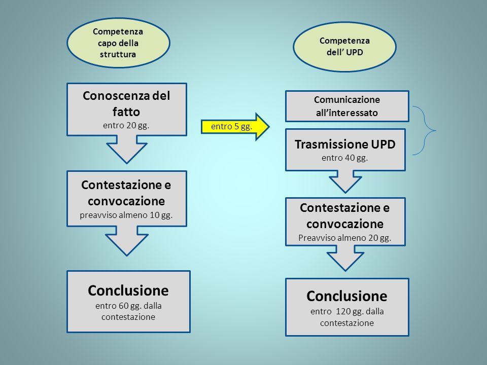 Conclusione Conclusione